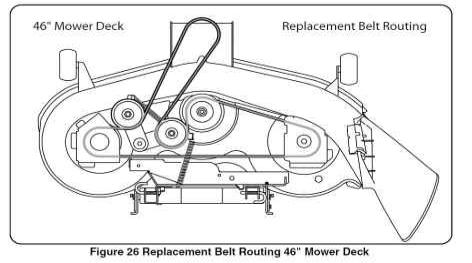 Belt Routing on scotts riding mower deck diagram